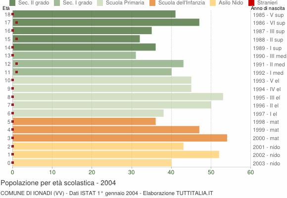 Grafico Popolazione in età scolastica - Ionadi 2004