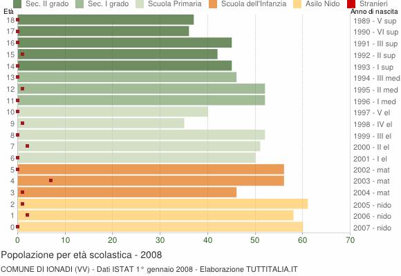 Grafico Popolazione in età scolastica - Ionadi 2008