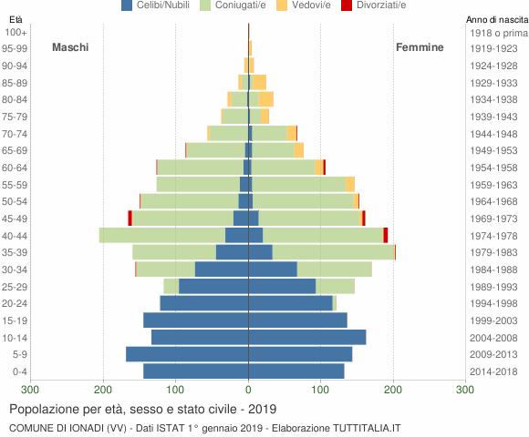 Grafico Popolazione per età, sesso e stato civile Comune di Ionadi (VV)