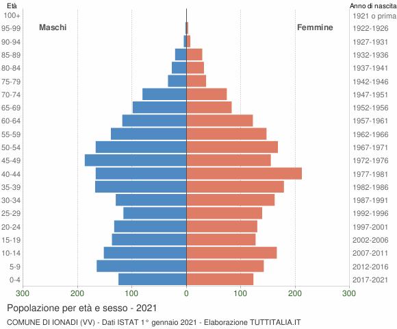 Grafico Popolazione per età e sesso Comune di Ionadi (VV)