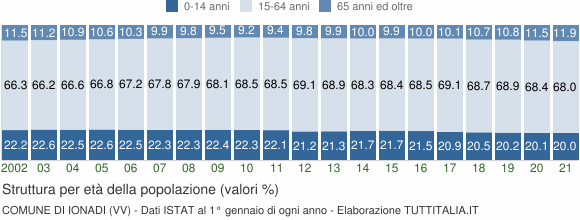 Grafico struttura della popolazione Comune di Ionadi (VV)