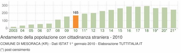 Grafico andamento popolazione stranieri Comune di Mesoraca (KR)