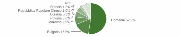 Grafico cittadinanza stranieri - Mesoraca 2009