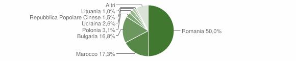 Grafico cittadinanza stranieri - Mesoraca 2012