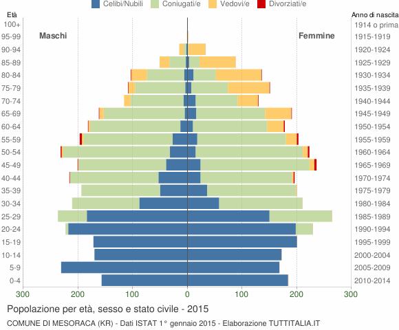 Grafico Popolazione per età, sesso e stato civile Comune di Mesoraca (KR)
