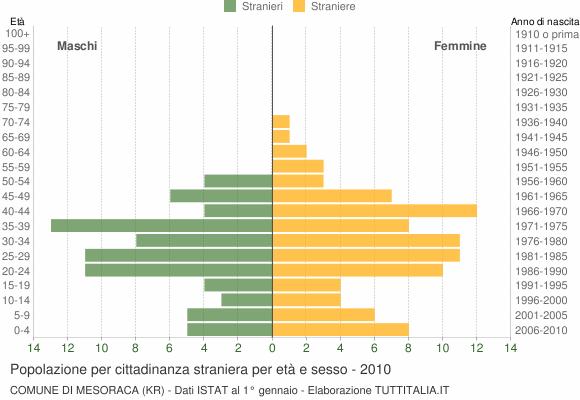 Grafico cittadini stranieri - Mesoraca 2010