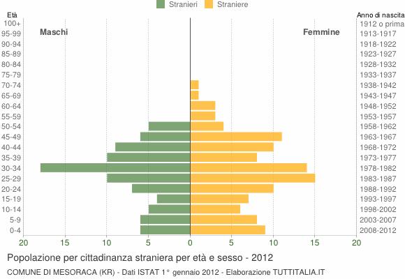 Grafico cittadini stranieri - Mesoraca 2012