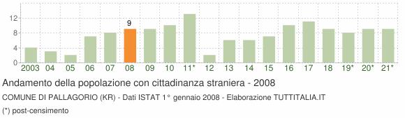 Grafico andamento popolazione stranieri Comune di Pallagorio (KR)