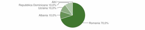 Grafico cittadinanza stranieri - Pallagorio 2016
