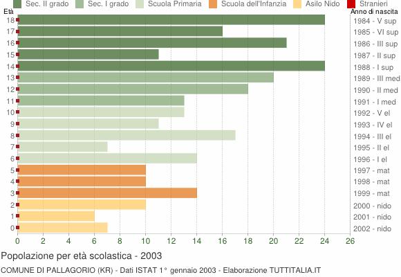 Grafico Popolazione in età scolastica - Pallagorio 2003