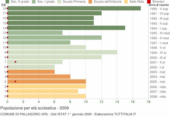 Grafico Popolazione in età scolastica - Pallagorio 2009