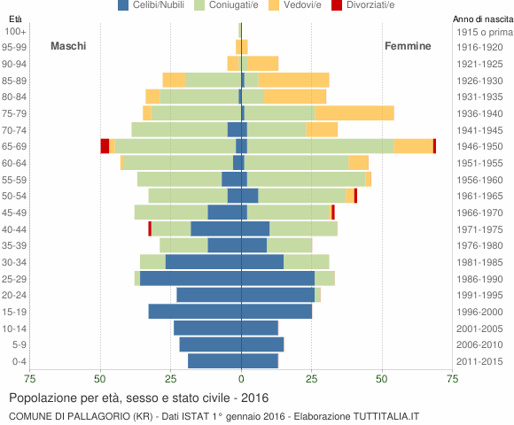 Grafico Popolazione per età, sesso e stato civile Comune di Pallagorio (KR)