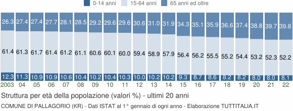 Grafico struttura della popolazione Comune di Pallagorio (KR)