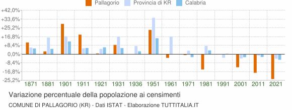 Grafico variazione percentuale della popolazione Comune di Pallagorio (KR)