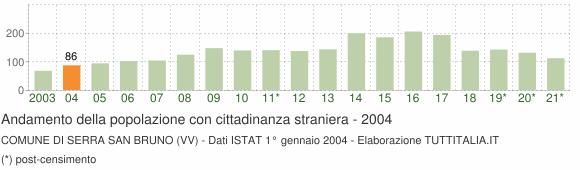 Grafico andamento popolazione stranieri Comune di Serra San Bruno (VV)