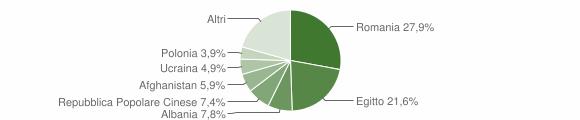 Grafico cittadinanza stranieri - Serra San Bruno 2016