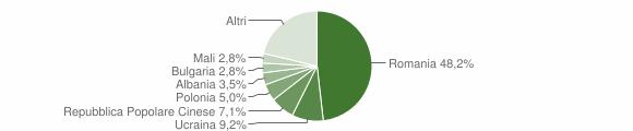 Grafico cittadinanza stranieri - Serra San Bruno 2019