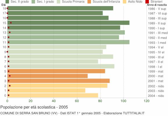 Grafico Popolazione in età scolastica - Serra San Bruno 2005