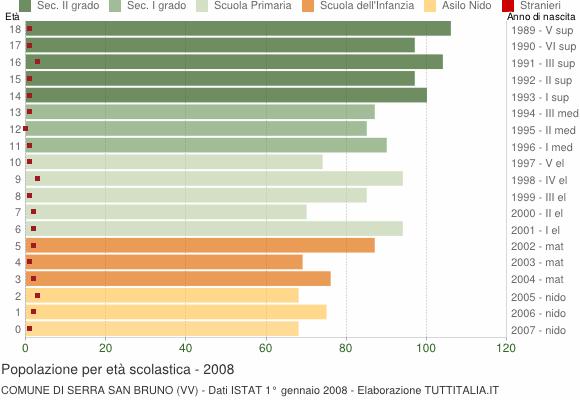 Grafico Popolazione in età scolastica - Serra San Bruno 2008