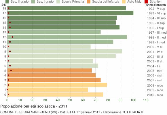 Grafico Popolazione in età scolastica - Serra San Bruno 2011