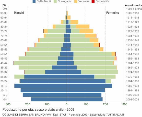 Grafico Popolazione per età, sesso e stato civile Comune di Serra San Bruno (VV)