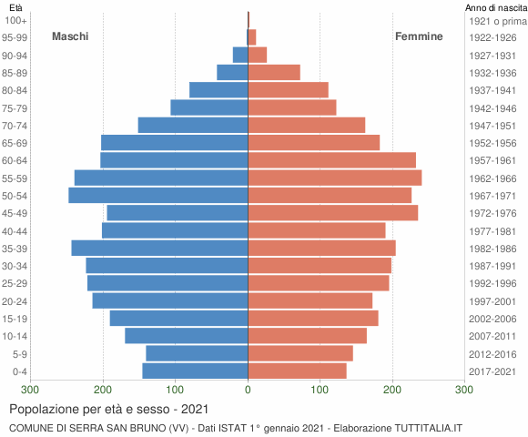 Grafico Popolazione per età e sesso Comune di Serra San Bruno (VV)
