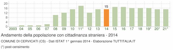 Grafico andamento popolazione stranieri Comune di Cervicati (CS)