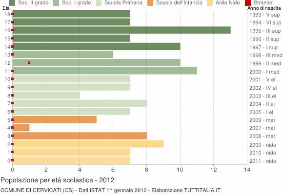 Grafico Popolazione in età scolastica - Cervicati 2012