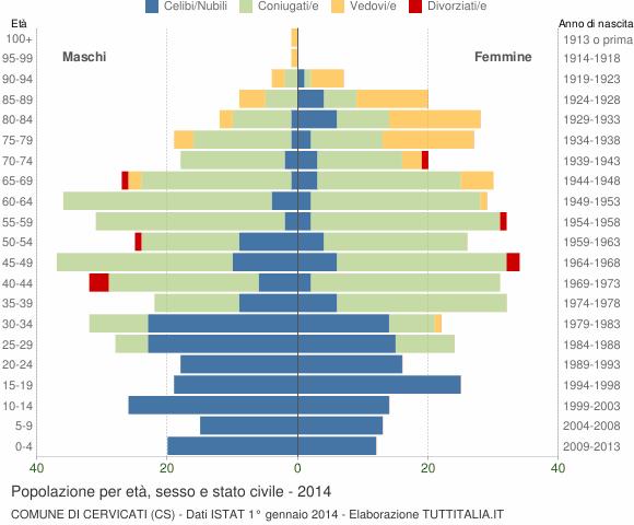 Grafico Popolazione per età, sesso e stato civile Comune di Cervicati (CS)