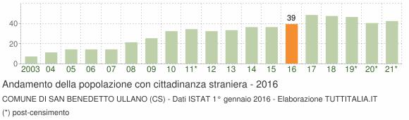 Grafico andamento popolazione stranieri Comune di San Benedetto Ullano (CS)