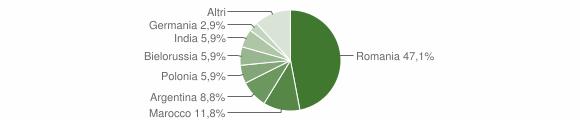 Grafico cittadinanza stranieri - San Benedetto Ullano 2011