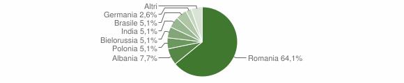 Grafico cittadinanza stranieri - San Benedetto Ullano 2016