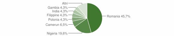 Grafico cittadinanza stranieri - San Benedetto Ullano 2019