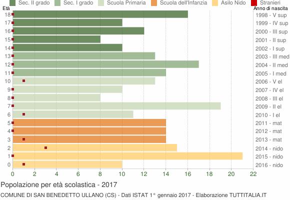 Grafico Popolazione in età scolastica - San Benedetto Ullano 2017