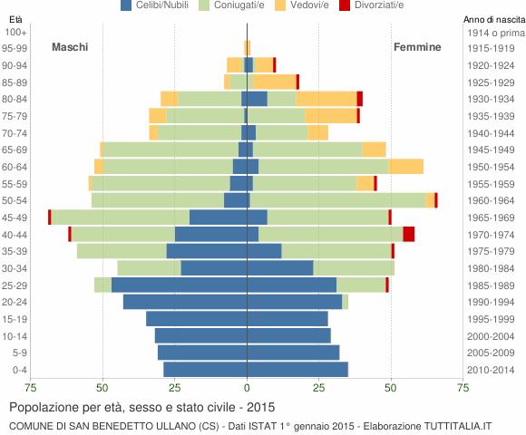 Grafico Popolazione per età, sesso e stato civile Comune di San Benedetto Ullano (CS)
