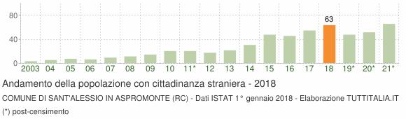 Grafico andamento popolazione stranieri Comune di Sant'Alessio in Aspromonte (RC)