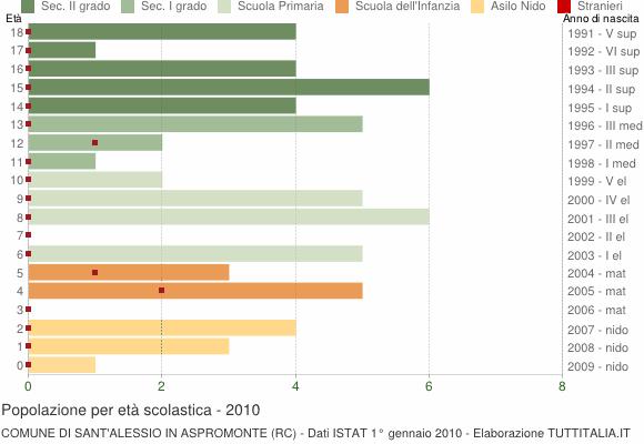 Grafico Popolazione in età scolastica - Sant'Alessio in Aspromonte 2010