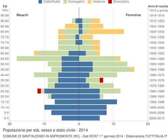 Grafico Popolazione per età, sesso e stato civile Comune di Sant'Alessio in Aspromonte (RC)