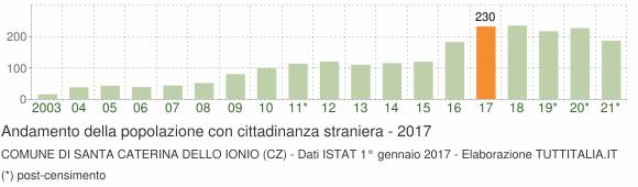 Grafico andamento popolazione stranieri Comune di Santa Caterina dello Ionio (CZ)