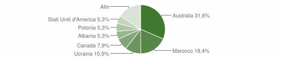 Grafico cittadinanza stranieri - Santa Caterina dello Ionio 2006