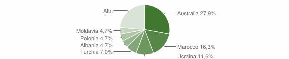 Grafico cittadinanza stranieri - Santa Caterina dello Ionio 2007