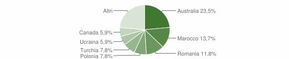 Grafico cittadinanza stranieri - Santa Caterina dello Ionio 2008