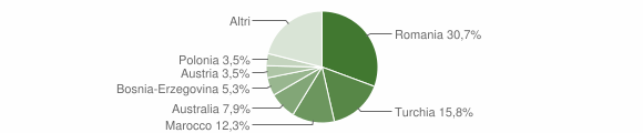 Grafico cittadinanza stranieri - Santa Caterina dello Ionio 2014