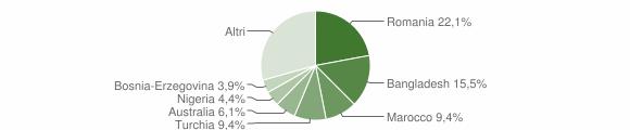 Grafico cittadinanza stranieri - Santa Caterina dello Ionio 2016