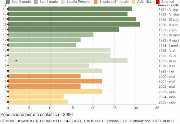 Grafico Popolazione in età scolastica - Santa Caterina dello Ionio 2006