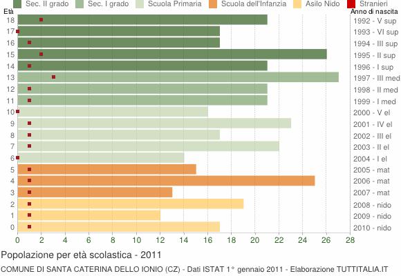 Grafico Popolazione in età scolastica - Santa Caterina dello Ionio 2011