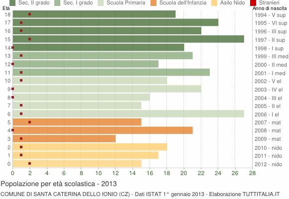Grafico Popolazione in età scolastica - Santa Caterina dello Ionio 2013
