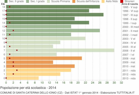 Grafico Popolazione in età scolastica - Santa Caterina dello Ionio 2014