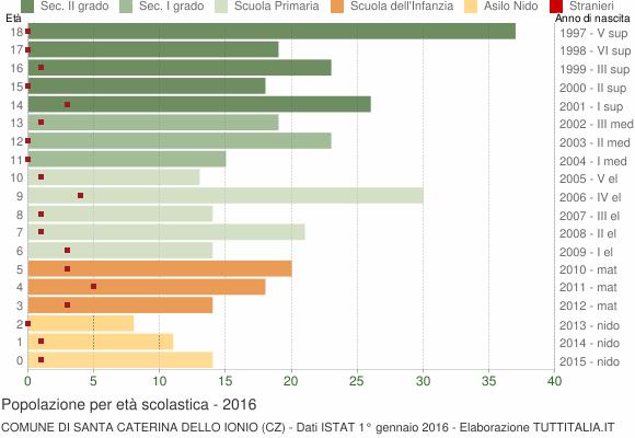 Grafico Popolazione in età scolastica - Santa Caterina dello Ionio 2016