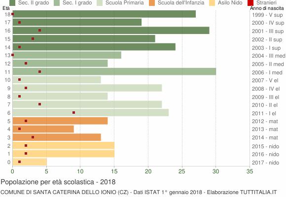 Grafico Popolazione in età scolastica - Santa Caterina dello Ionio 2018
